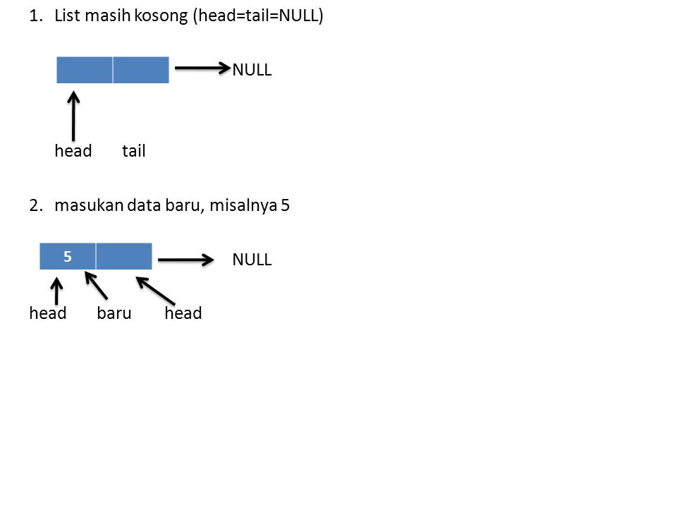 1. List masih kosong (head=tail=NULL) NULL head tail 2.masukan data baru, misalnya 5 NULL headbaruhead 5