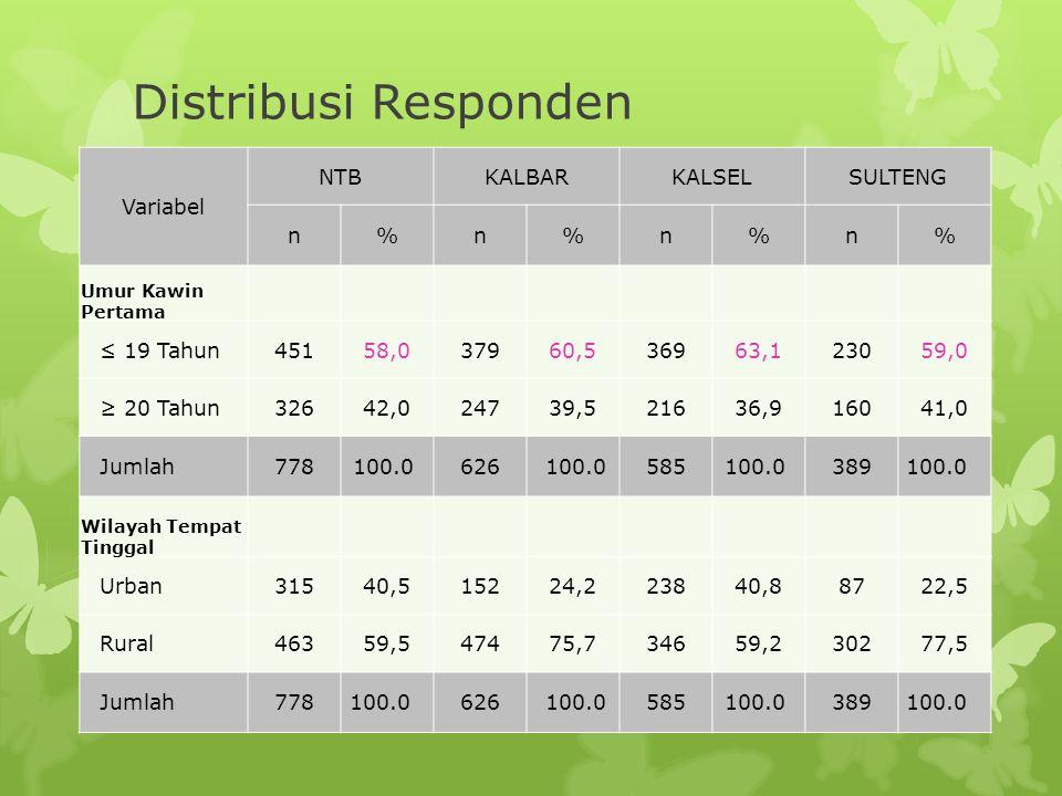 Distribusi Responden Variabel NTBKALBARKALSELSULTENG n%n%n%n% Umur Kawin Pertama ≤ 19 Tahun45158,037960,536963,123059,0 ≥ 20 Tahun32642,024739,521636,