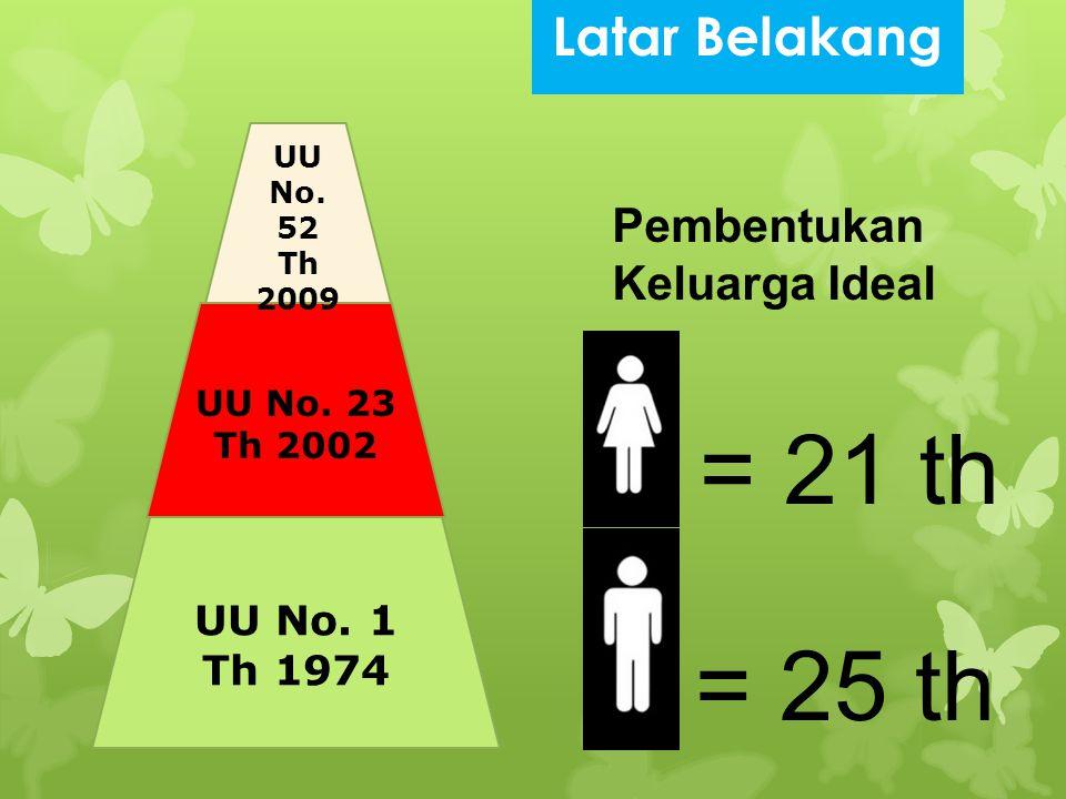 UU No. 1 Th 1974 UU No. 23 Th 2002 UU No. 52 Th 2009 Pembentukan Keluarga Ideal = 21 th = 25 th Latar Belakang