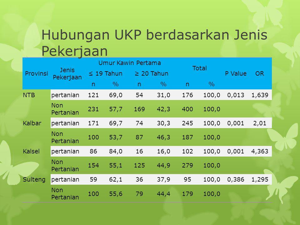 Provinsi Jenis Pekerjaan Umur Kawin Pertama Total P ValueOR ≤ 19 Tahun≥ 20 Tahun n%n%n% NTBpertanian12169,05431,0176100,00,0131,639 Non Pertanian 2315