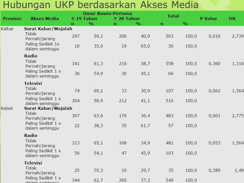 ProvinsiAkses Media Umur Kawin Pertama Total P ValueOR ≤ 19 Tahun≥ 20 Tahun n%n%n% Kalbar Surat Kabar/Majalah Tidak Pernah/jarang 29759,120640,9503100