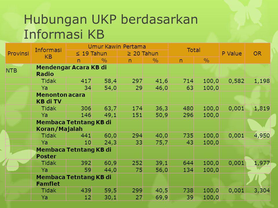 Provinsi Informasi KB Umur Kawin Pertama Total P ValueOR ≤ 19 Tahun≥ 20 Tahun n%n%n% NTB Mendengar Acara KB di Radio Tidak41758,429741,6714100,00,5821
