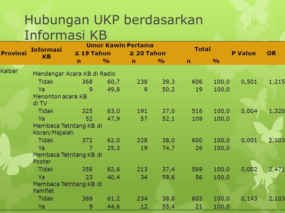 Provinsi Informasi KB Umur Kawin Pertama Total P ValueOR ≤ 19 Tahun≥ 20 Tahun n%n%n% Kalbar Mendengar Acara KB di Radio Tidak36860,723839,3606100,00,5