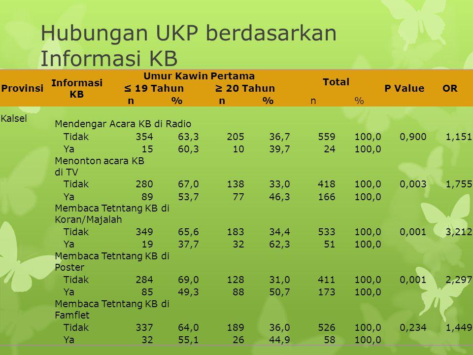 Provinsi Informasi KB Umur Kawin Pertama Total P ValueOR ≤ 19 Tahun≥ 20 Tahun n%n%n% Kalsel Mendengar Acara KB di Radio Tidak35463,320536,7559100,00,9