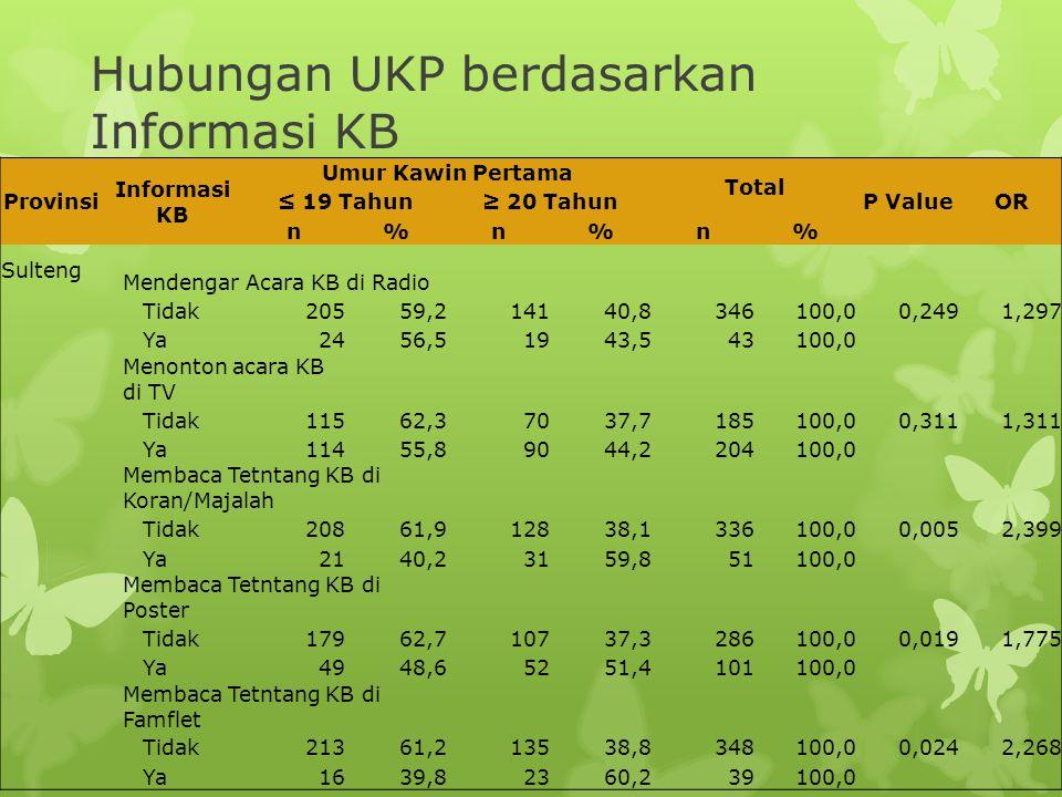 Provinsi Informasi KB Umur Kawin Pertama Total P ValueOR ≤ 19 Tahun≥ 20 Tahun n%n%n% Sulteng Mendengar Acara KB di Radio Tidak20559,214140,8346100,00,