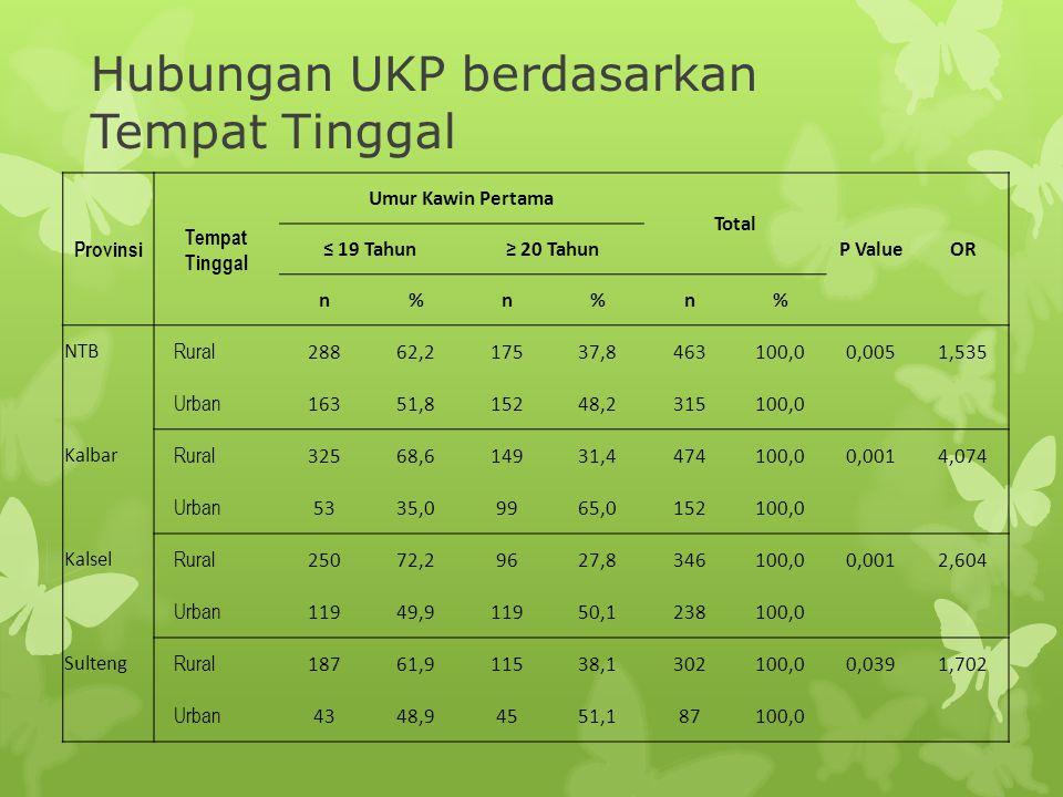 Model Kalimantan Barat BSig.Exp(B)95,0% C.I.for EXP(B) LowerUpper Tingkat Pendidikan 1,2090,0003,3492,2764,928 Kuintil Kekayaan 0,322 Index Kwintil (1) -0,2020,3910,8170,5141,297 Index Kwintil (2) 0,1110,6941,1180,6421,946 Index Kwintil (3) 0,1490,6291,1610,6342,127 Index Kwintil (4) 0,6580,0971,9310,8874,201 WILAYAH 0,6650,0071,9451,1953,164 Constanta -1,1540,0000,315 Klasifikasi Benar 70,0% Kalimantan Selatan BSig.Exp(B)95,0% C.I.for EXP(B) LowerUpper Tingkat Pendidikan 1,2500,0003,4902,1105,770 Jenis Pekerjaan 0,7310,0282,0761,0813,988 Membaca Tetntang KB di Poster 0,5700,0271,7691,0662,934 WILAYAH 0,4110,1211,5080,8972,535 Constant -2,0670,0000,127 Klasifikasi Benar 71,2%