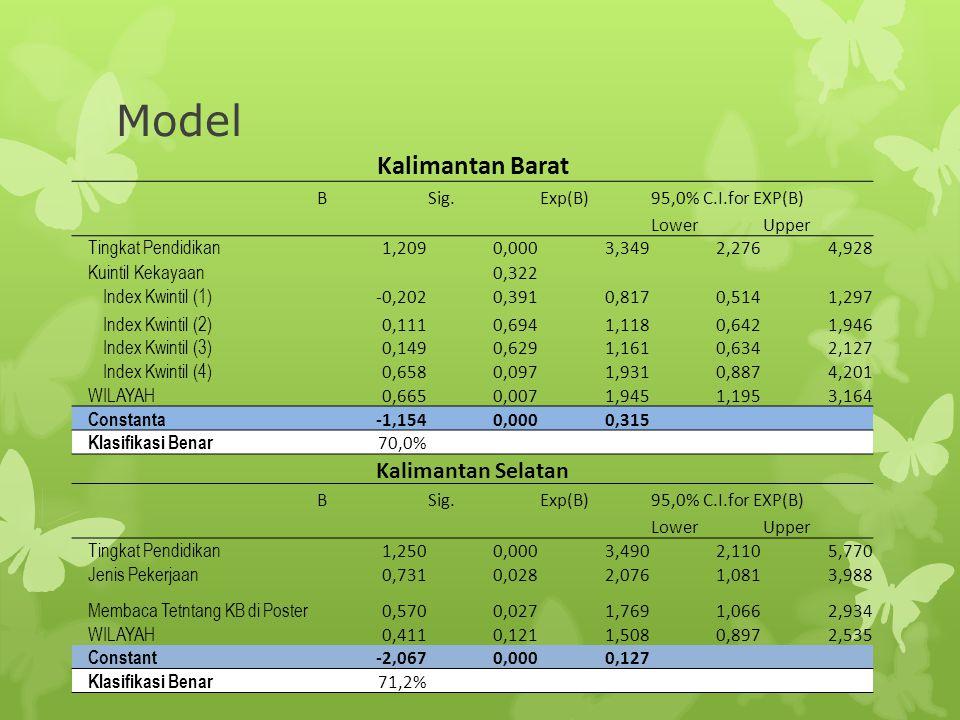 Model Sulawesi Tengah BSig.Exp(B)95,0% C.I.for EXP(B) LowerUpper Tingkat Pendidikan 1,0450,0002,8441,8724,321 Constant -0,8940,0000,409 Klasifikasi Benar 62,6% Nusa Tenggara Barat BSig.Exp(B)95,0% C.I.for EXP(B) LowerUpper Tingkat Pendidikan 1,2570,0003,5132,5834,777 Constanta -0,9600,0000,383 Klasifikasi Benar 66,6%