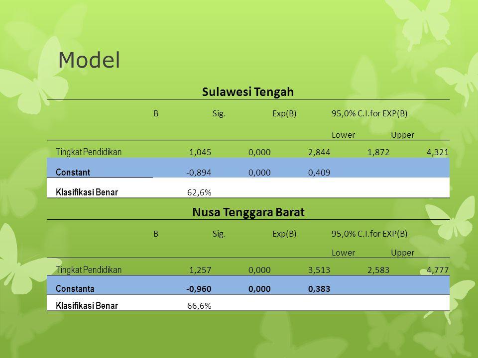 Model Sulawesi Tengah BSig.Exp(B)95,0% C.I.for EXP(B) LowerUpper Tingkat Pendidikan 1,0450,0002,8441,8724,321 Constant -0,8940,0000,409 Klasifikasi Be