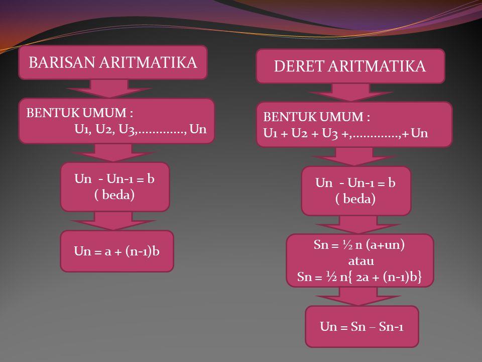 Un / Un-1 = r ( rasio) DERET GEOMETRI BENTUK UMUM : U1 + U2 + U3 +,.............,+ Un Un / Un-1 = r ( rasio) rumus jumlah n suku pertama BARISAN GEOMETRI BENTUK UMUM : U1, U2, U3,............., Un Un = Sn – Sn-1 U n = ar n-1