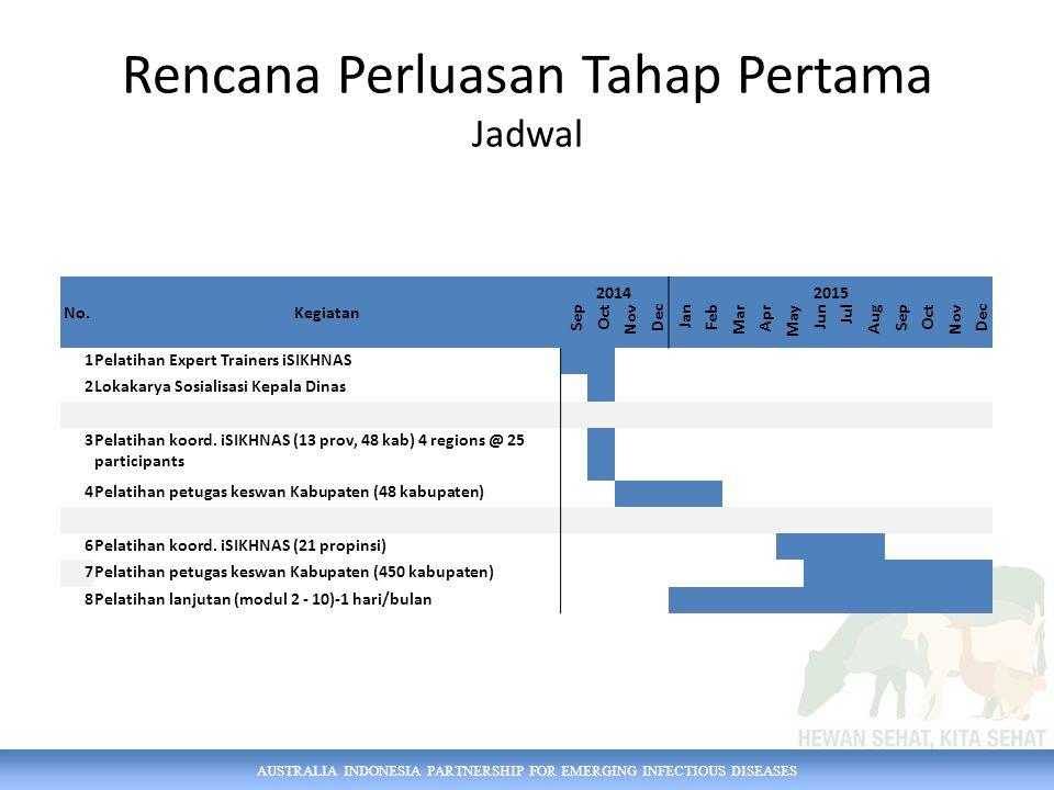 AUSTRALIA INDONESIA PARTNERSHIP FOR EMERGING INFECTIOUS DISEASES Rencana Perluasan Tahap Pertama Jadwal No.Kegiatan 20142015 Sep Oct Nov Dec Jan Feb M