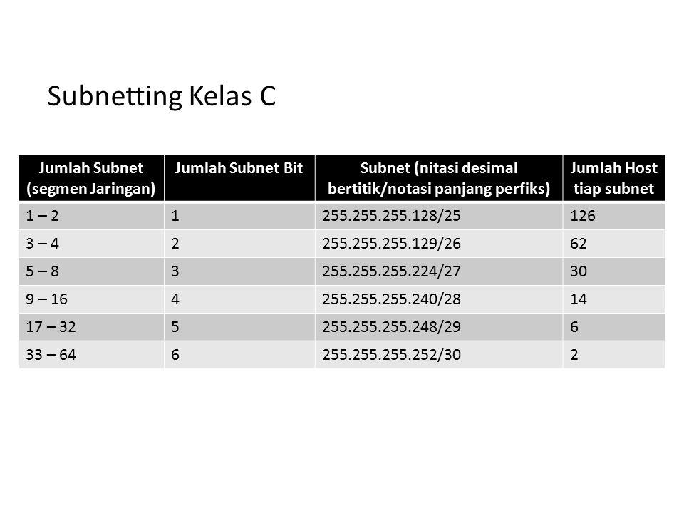Jumlah Subnet (segmen Jaringan) Jumlah Subnet BitSubnet (nitasi desimal bertitik/notasi panjang perfiks) Jumlah Host tiap subnet 1 – 21255.255.255.128/25126 3 – 42255.255.255.129/2662 5 – 83255.255.255.224/2730 9 – 164255.255.255.240/2814 17 – 325255.255.255.248/296 33 – 646255.255.255.252/302 Subnetting Kelas C
