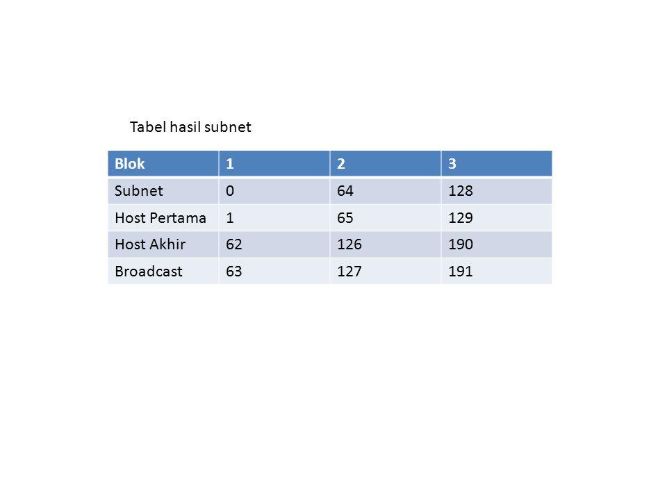 Blok123 Subnet064128 Host Pertama165129 Host Akhir62126190 Broadcast63127191 Tabel hasil subnet