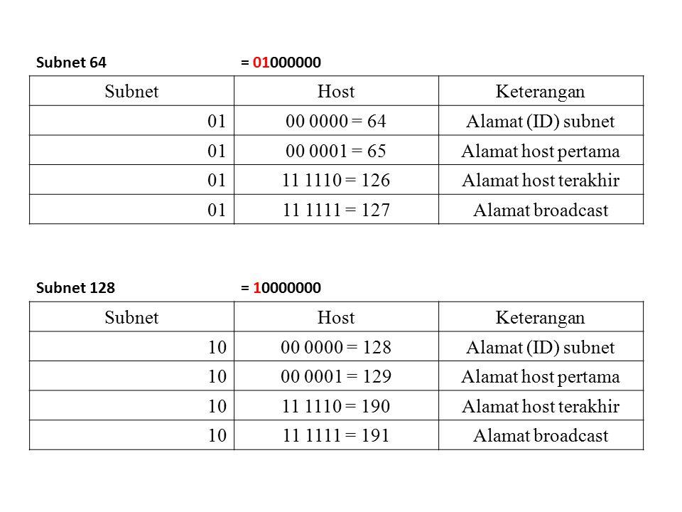 Subnet 64= 01000000 SubnetHostKeterangan 0100 0000 = 64Alamat (ID) subnet 0100 0001 = 65Alamat host pertama 0111 1110 = 126Alamat host terakhir 0111 1111 = 127Alamat broadcast Subnet 128= 10000000 SubnetHostKeterangan 1000 0000 = 128Alamat (ID) subnet 1000 0001 = 129Alamat host pertama 1011 1110 = 190Alamat host terakhir 1011 1111 = 191Alamat broadcast