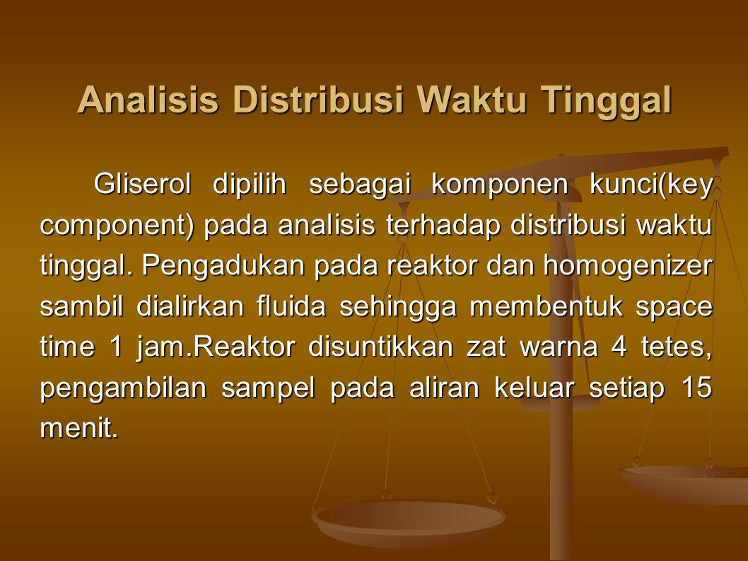 Analisis Distribusi Waktu Tinggal Gliserol dipilih sebagai komponen kunci(key component) pada analisis terhadap distribusi waktu tinggal.