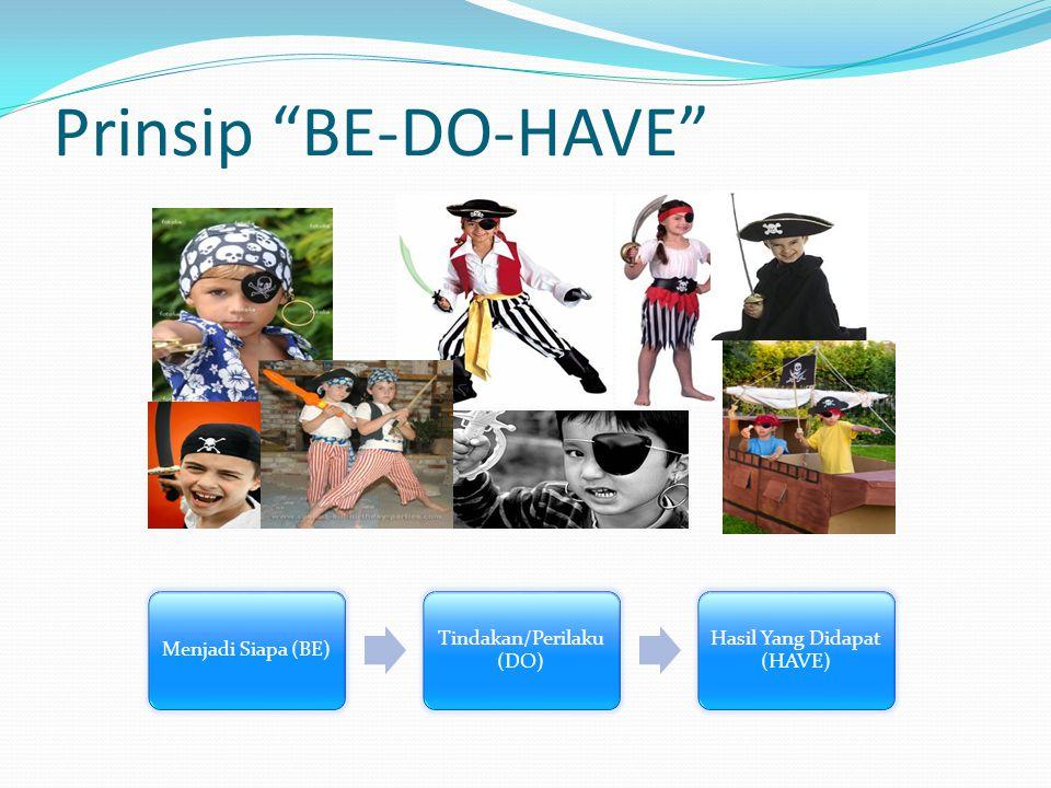 """Prinsip """"BE-DO-HAVE"""" Menjadi Siapa (BE) Tindakan/Perilaku (DO) Hasil Yang Didapat (HAVE)"""