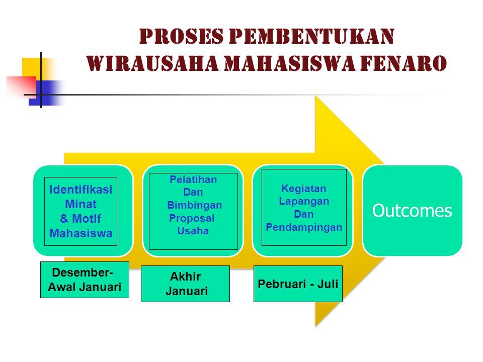 PROSES PEMBENTUKAN WIRAUSAHA MAHASISWA FENARO InputProcessOutputOutcomes Identifikasi Minat & Motif Mahasiswa Pelatihan Dan Bimbingan Proposal Usaha K