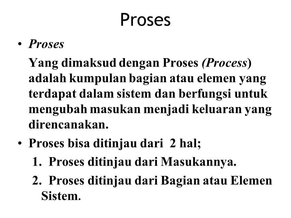 Proses Yang dimaksud dengan Proses (Process) adalah kumpulan bagian atau elemen yang terdapat dalam sistem dan berfungsi untuk mengubah masukan menjad