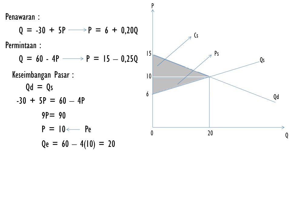 Penawaran : Q = -30 + 5PP = 6 + 0,20Q Permintaan : Q = 60 - 4PP = 15 – 0,25Q Keseimbangan Pasar : Qd = Qs -30 + 5P = 60 – 4P 9P= 90 P = 10Pe Qe = 60 – 4(10) = 20 P Q 0 10 20 6 Qs 15 Qd Ps Cs