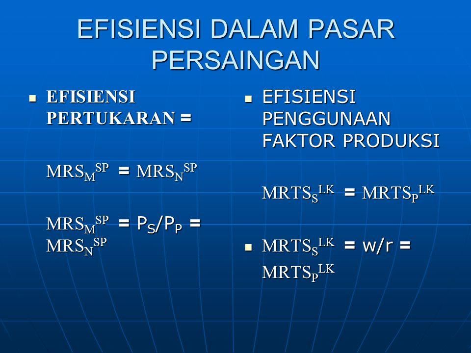 EFISIENSI DALAM PASAR KELUARAN  Efisiensi dicapai saat keluaran dihasilkan sedemikian rupa sehingga marginal rate of transformation of output sama dengan marginal rate of substitution, yaitu MRT SP = MRS SP  Efisiensi dicapai pada pasar persaingan pada saat MC=P, jadi MC S =P S dan MS P = P P  Konsumen memaksimumkan kepuasanpada pasar persaingan hanya jika P S /P P =MRS SP untuk semua konsumen, jadi MRS SP = MRT SP S = SANDANG P = PANGAN