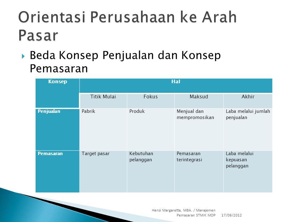 Beda Konsep Penjualan dan Konsep Pemasaran 17/09/2012 Hensi Margaretta, MBA. / Manajemen Pemasaran STMIK MDP17 KonsepHal Titik MulaiFokusMaksudAkhir