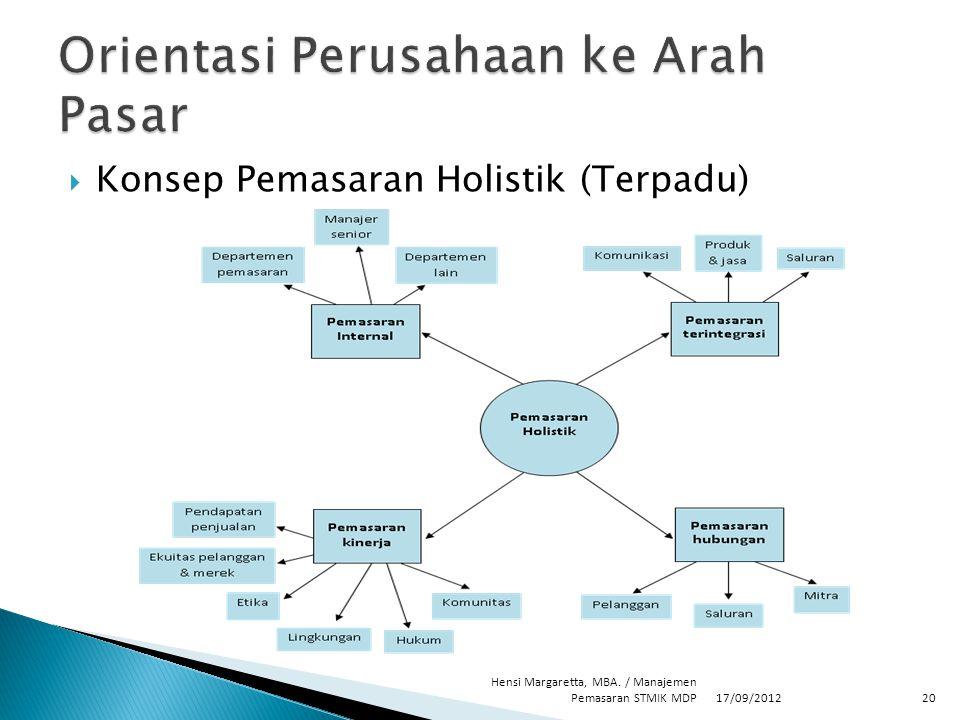  Konsep Pemasaran Holistik (Terpadu) 17/09/2012 Hensi Margaretta, MBA. / Manajemen Pemasaran STMIK MDP20