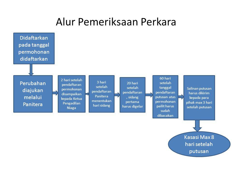 Didaftarkan pada tanggal permohonan didaftarkan Perubahan diajukan melalui Panitera 2 hari setelah pendaftaran permohonan disampaikan kepada Ketua Pen