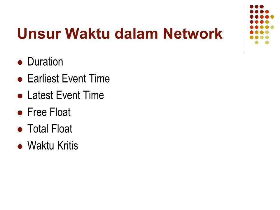 Unsur Waktu dalam Network Duration Earliest Event Time Latest Event Time Free Float Total Float Waktu Kritis