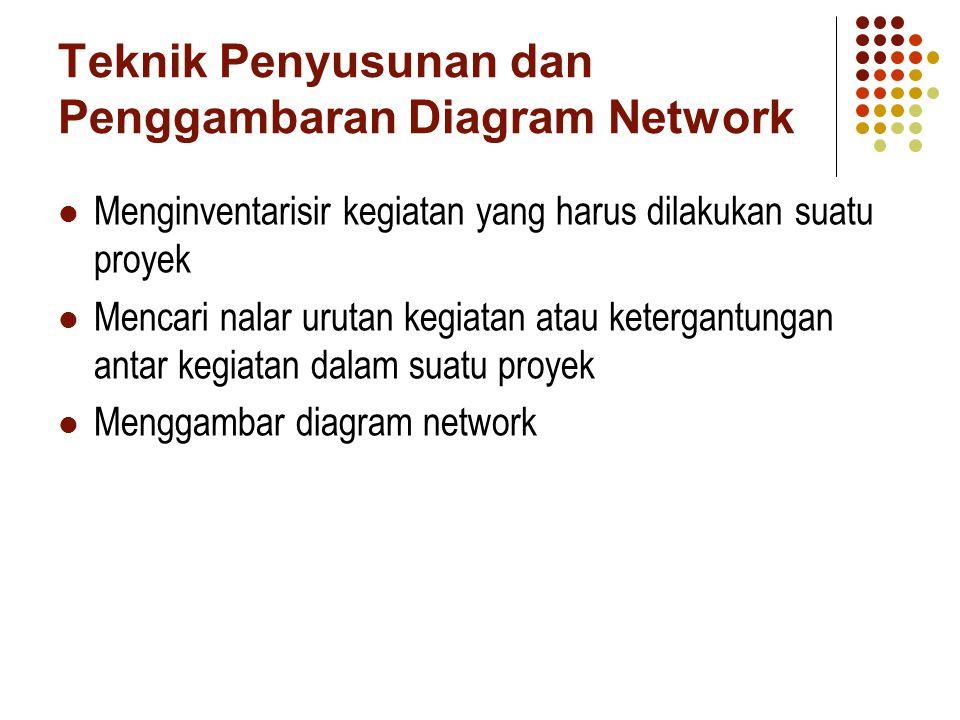 Teknik Perhitungan Analisa Network Penentuan durasi (selang waktu) untuk setiap kegiatan yang ada dalam diagram network Penentuan EET dan LET untuk setiap peristiwa (event) dari network Penentuan FF dan TF dari setiap peristiwa Menentukan waktu jalur kritis dan kegiatan kritis