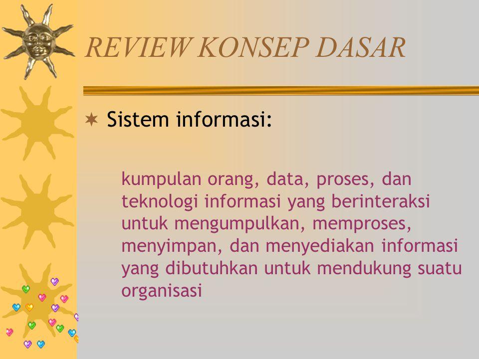 REVIEW KONSEP DASAR  Sistem informasi: kumpulan orang, data, proses, dan teknologi informasi yang berinteraksi untuk mengumpulkan, memproses, menyimp
