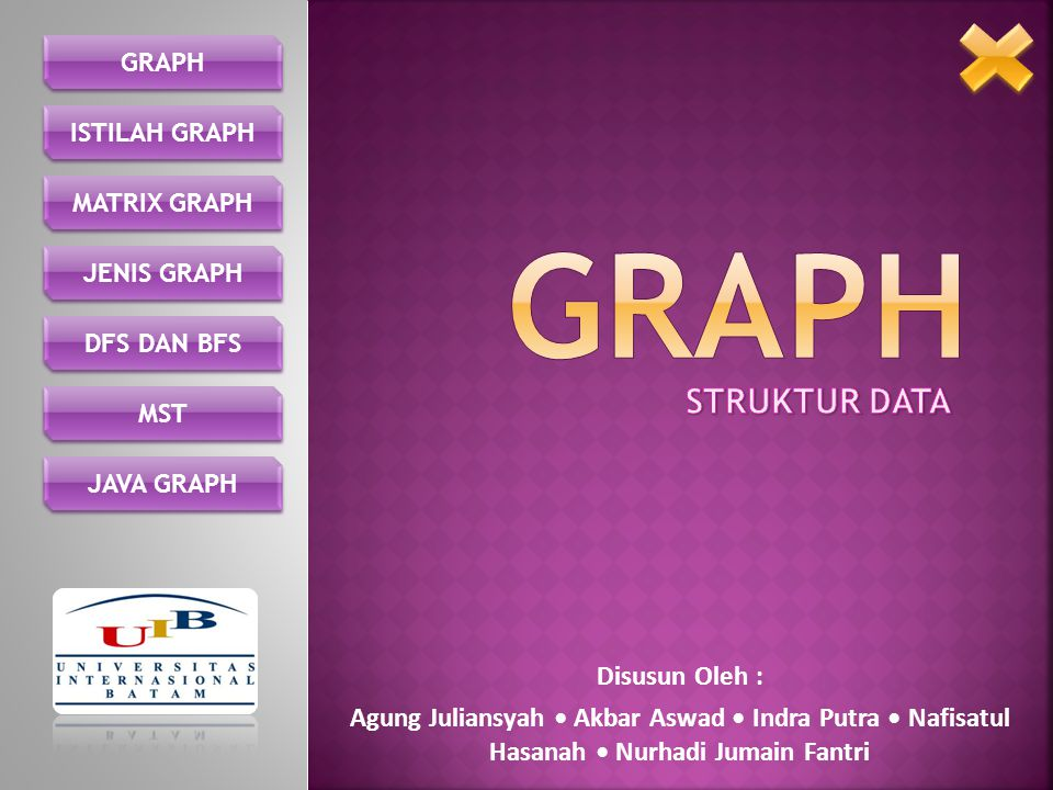 Definisi Graph Sifat –Sifat Graph Contoh Graph DEFINISI GRAPH SIFAT GRAPH CONTOH