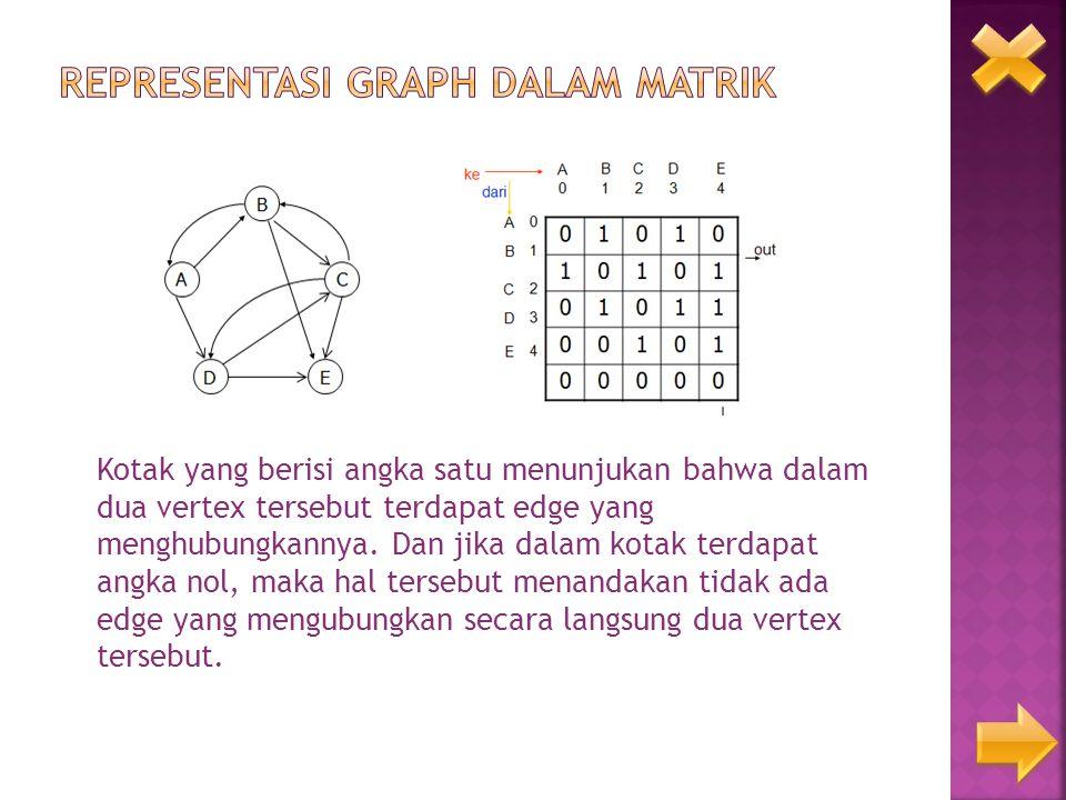 Kotak yang berisi angka satu menunjukan bahwa dalam dua vertex tersebut terdapat edge yang menghubungkannya. Dan jika dalam kotak terdapat angka nol,