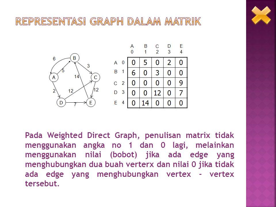 Pada Weighted Direct Graph, penulisan matrix tidak menggunakan angka no 1 dan 0 lagi, melainkan menggunakan nilai (bobot) jika ada edge yang menghubun
