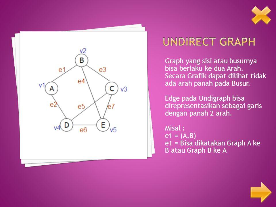 Graph yang sisi atau busurnya bisa berlaku ke dua Arah. Secara Grafik dapat dilihat tidak ada arah panah pada Busur. Edge pada Undigraph bisa direpres