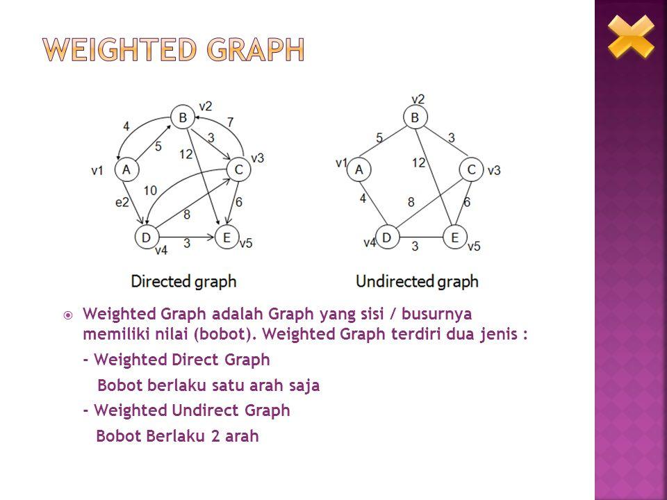  Weighted Graph adalah Graph yang sisi / busurnya memiliki nilai (bobot). Weighted Graph terdiri dua jenis : - Weighted Direct Graph Bobot berlaku sa