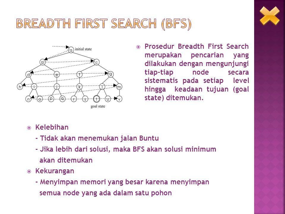  Prosedur Breadth First Search merupakan pencarian yang dilakukan dengan mengunjungi tiap-tiap node secara sistematis pada setiap level hingga keadaa