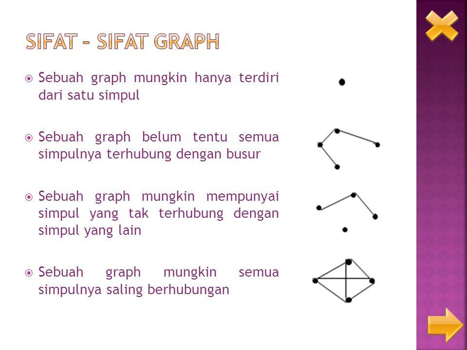 Graph yang sisi atau busurnya bisa berlaku ke dua Arah.