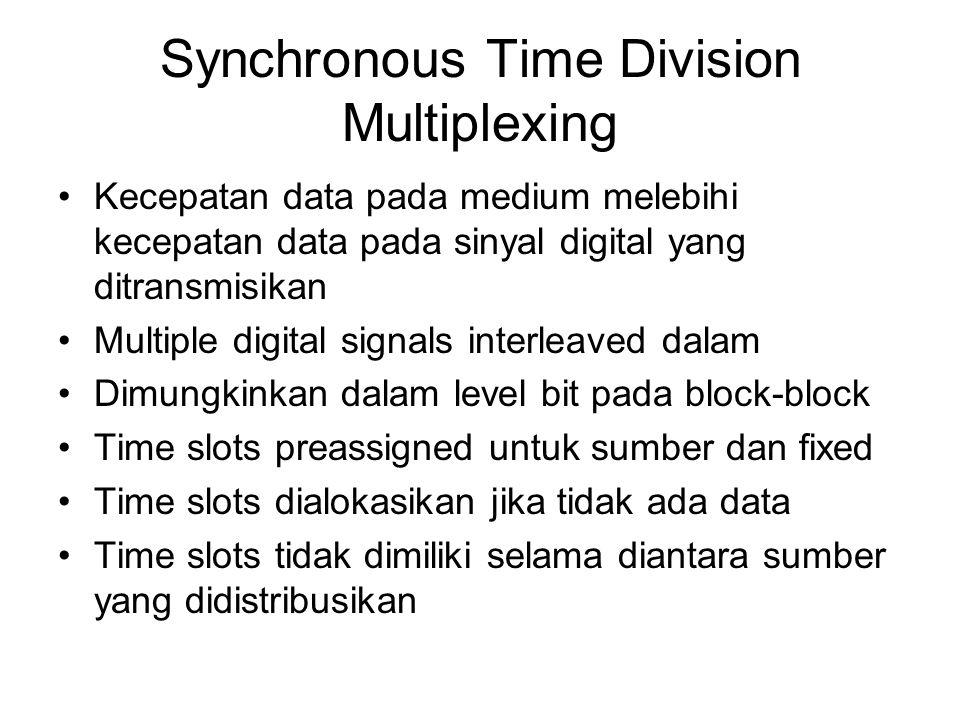Synchronous Time Division Multiplexing Kecepatan data pada medium melebihi kecepatan data pada sinyal digital yang ditransmisikan Multiple digital sig