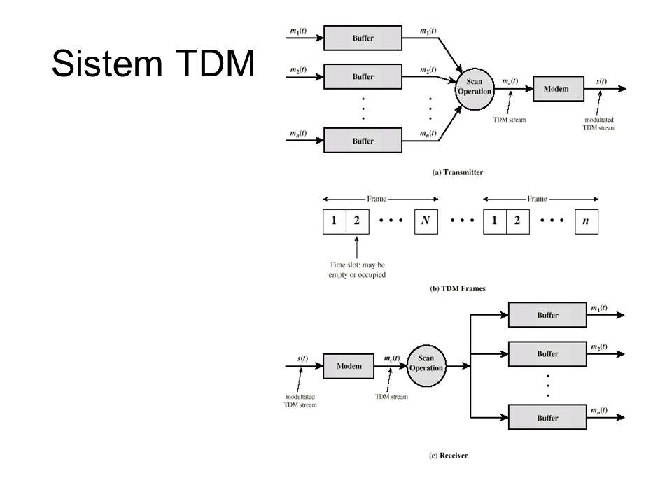 TDM Link Control Tidak ada header-header dan trailers Tidak dibutuhkan protokol data link control Flow control –Kecepatan data pada line dimultiplex adalah fixed –Jika satu channel receiver tidak menerima data,yang lain harus mengikuti –Sumber dikumpulkan harus diquench (dipadamkan) –Meningglkan slot kosong Error control –Errors dideteksi dan dihandel oleh sistem individual channel