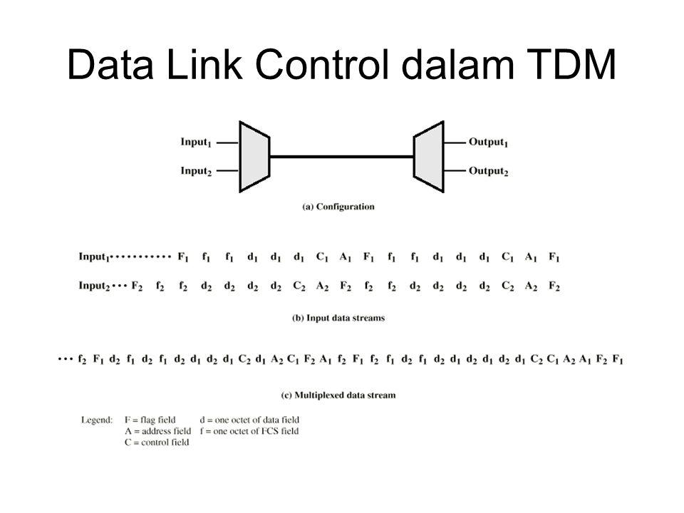 Framing Tidak ada flag atau karakter SYNCmenggolongkan frame-frame TDM Harus menyediakan mekanisme sinkronisasi Membuat framing digit –Satu kontrol bit dibuat untuk tiap frame TDM Seperti channel yang lain - control channel –Mengidentifikasi bit patterns digunakan untuk mengontrol channel –e.g.