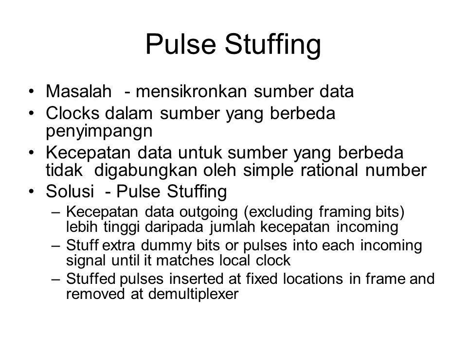 Pulse Stuffing Masalah - mensikronkan sumber data Clocks dalam sumber yang berbeda penyimpangn Kecepatan data untuk sumber yang berbeda tidak digabung