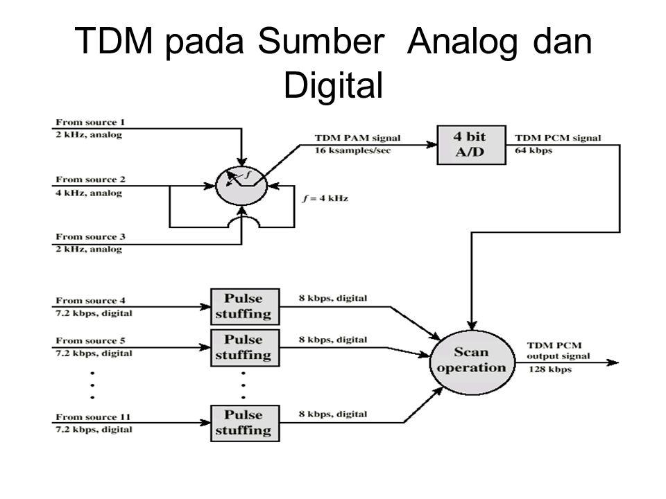 Sistem Carrier Digital Hierarki pada TDM USA/Canada/Japan menggunakan satu sistem ITU-T menggunakan sistem yang mirip (tetapi berbeda) US system based on DS-1 format Multiplexes 24 channels Tiap frame memiliki 8 bit per channel ditambah satu framing bit 193 bits per frame
