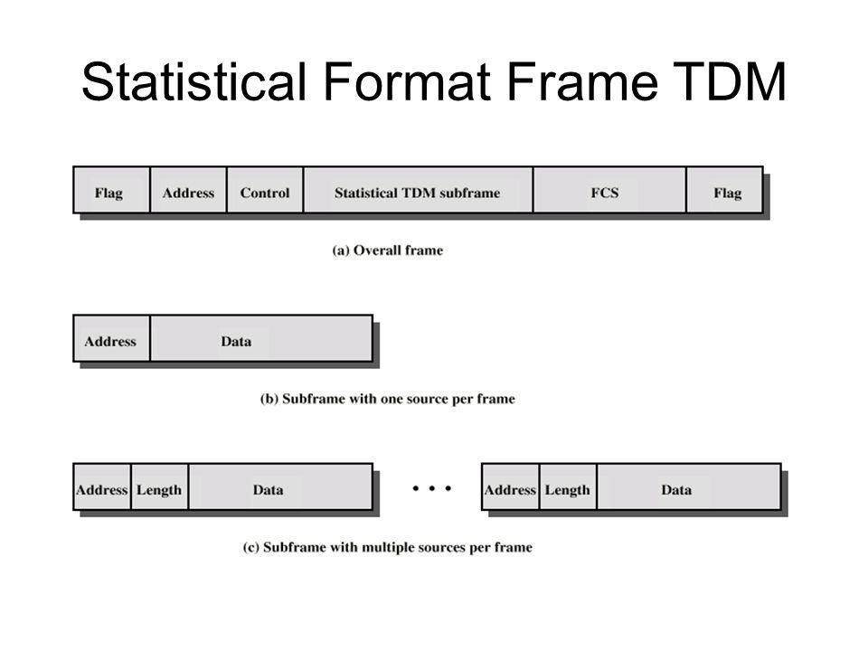 Statistical Format Frame TDM