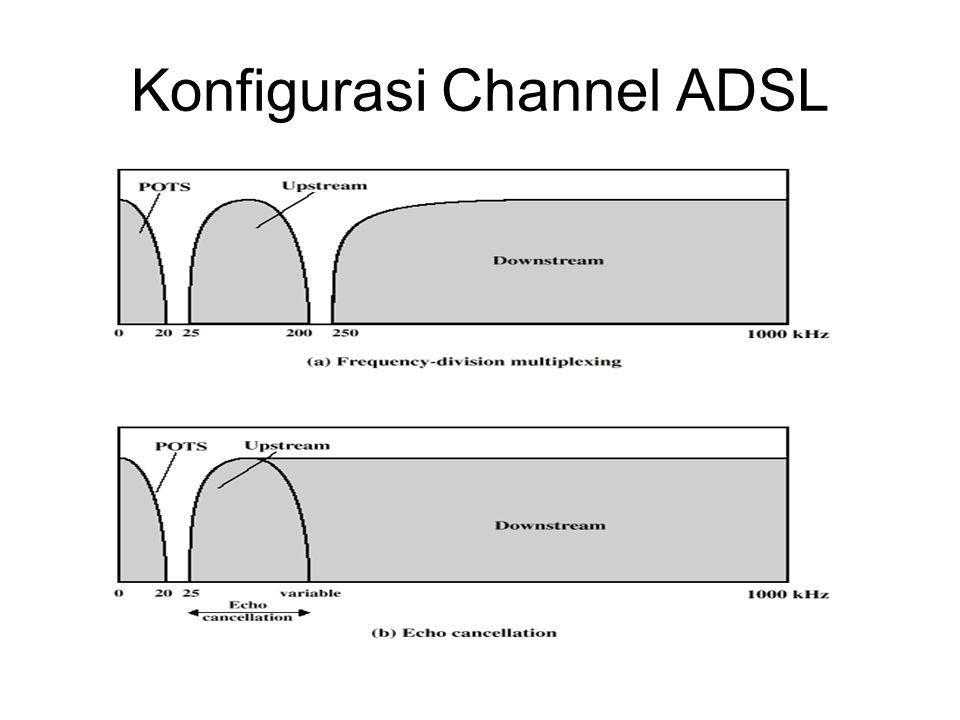Discrete Multitone DMT Multiple sinyal carrier dalam frekuensi yang berbeda Beberapa bit tiap channel 4kHz subchannels Mengirimkan tes sinyal untuk digunakan subchannels dengan snyal lebih baik dari rasio noise 256 downstream subchannels at 4kHz (60kbps) –15.36MHz –Impairments memberi this down ke1.5Mbps ke 9Mbps
