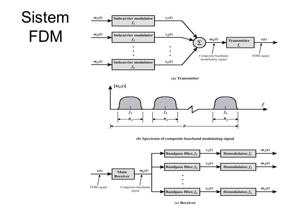Sistem FDM