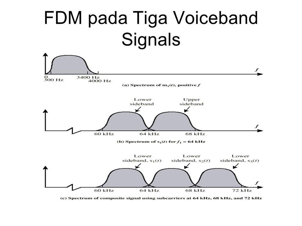 Sistem Carrier Analog AT&T (USA) Pola Hirarki FDM Group –12 voice channels (4kHz each) = 48kHz –Range 60kHz to 108kHz Supergroup –60 channel –FDM pada 5 group sinyal dalam carriers diantara 420kHz dan 612 kHz Mastergroup –10 supergroups
