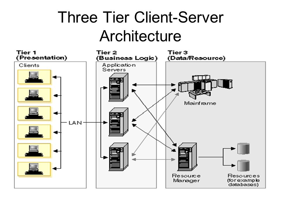 Three Tier Client-Server Architecture