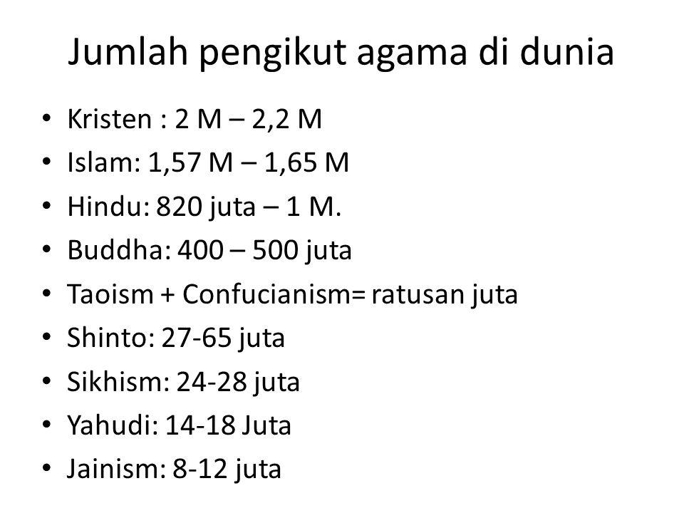 Jumlah pengikut agama di dunia Kristen : 2 M – 2,2 M Islam: 1,57 M – 1,65 M Hindu: 820 juta – 1 M. Buddha: 400 – 500 juta Taoism + Confucianism= ratus