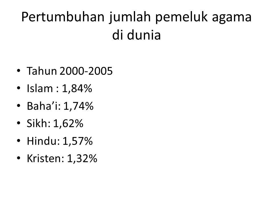 Pertumbuhan jumlah pemeluk agama di dunia Tahun 2000-2005 Islam : 1,84% Baha'i: 1,74% Sikh: 1,62% Hindu: 1,57% Kristen: 1,32%