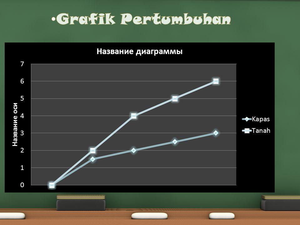 No Waktu (hari) Rata_rata Pertumbuhan Biji kacang hijau pada :Keterangan Wadah A (cm) Wadah B (cm) 1 Ke-10,81 2 Ke-21,11,4 3 Ke-32,41,9 4 Ke-44,23