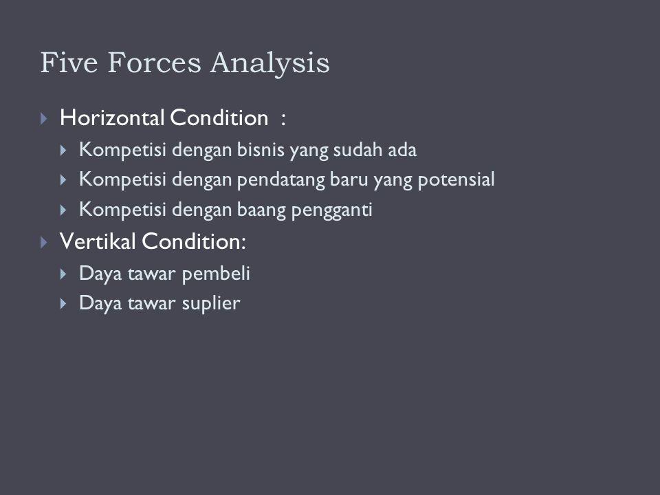 Five Forces Analysis  Horizontal Condition :  Kompetisi dengan bisnis yang sudah ada  Kompetisi dengan pendatang baru yang potensial  Kompetisi dengan baang pengganti  Vertikal Condition:  Daya tawar pembeli  Daya tawar suplier